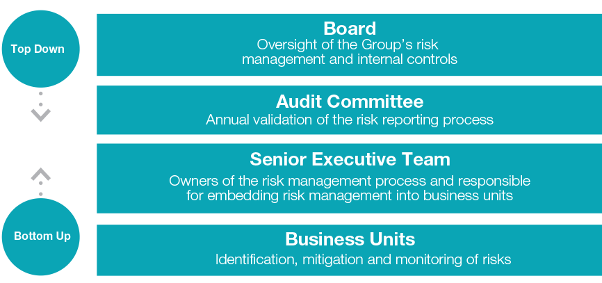 Group risk management 2014